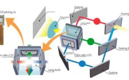 Tìm hiểu về công nghệ 3LCD