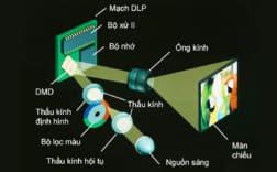 Công nghệ LCoS trong máy chiếu là gì ?